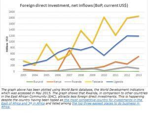 Rwanda: Au-delà des chiffres de la croissance économique (2ème partie)