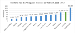 Rwanda: Au-delà des chiffres de croissance économique (3ème partie)